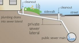 Sewer Permit Application